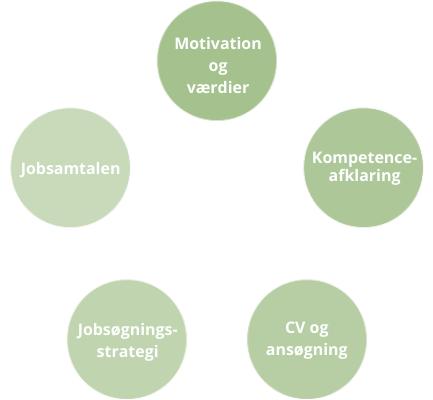 CV og ansøgning, Kompetenceafklaring, Jobsøgningsstrategier, motivation og værdier, jobsamtalen