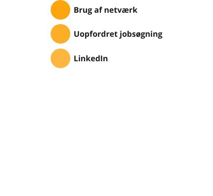 Brug af netværk, uopfordret ansøgning, LinkedIn