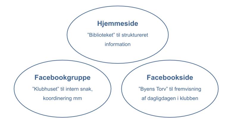 Facebookgruppe vs. Facebookside
